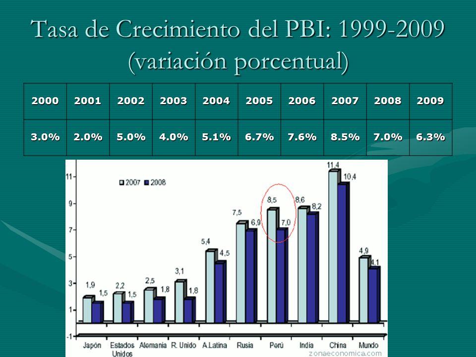 Tasa de Crecimiento del PBI: 1999-2009 (variación porcentual)