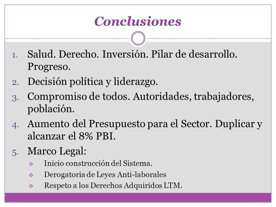 Conclusiones Salud. Derecho. Inversión. Pilar de desarrollo. Progreso.