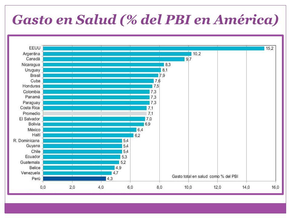 Gasto en Salud (% del PBI en América)