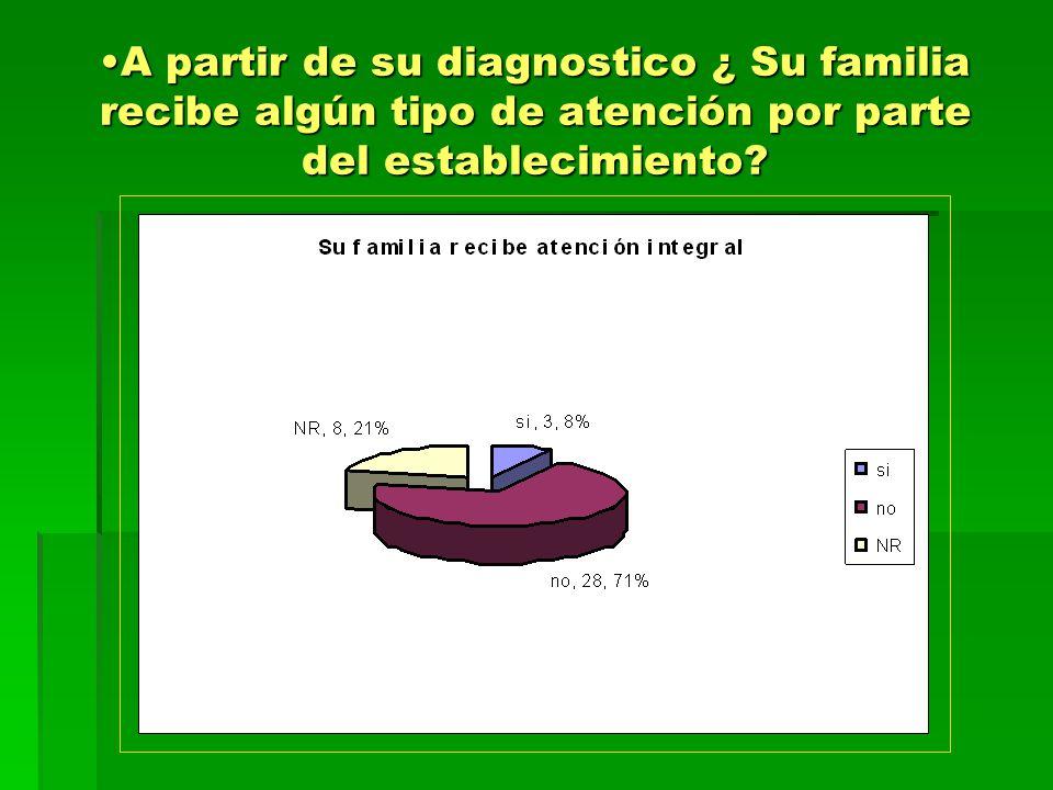 A partir de su diagnostico ¿ Su familia recibe algún tipo de atención por parte del establecimiento