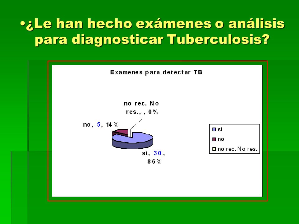 ¿Le han hecho exámenes o análisis para diagnosticar Tuberculosis