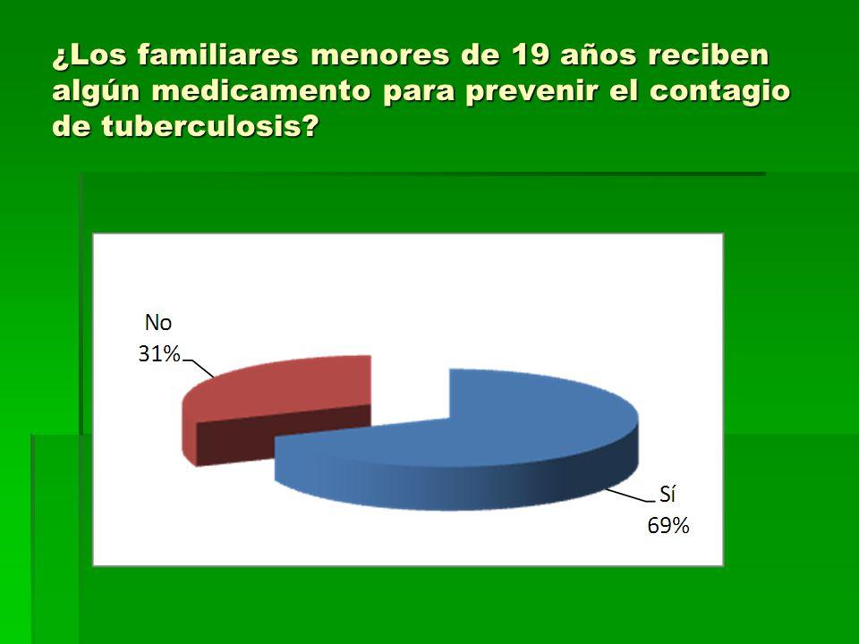 ¿Los familiares menores de 19 años reciben algún medicamento para prevenir el contagio de tuberculosis