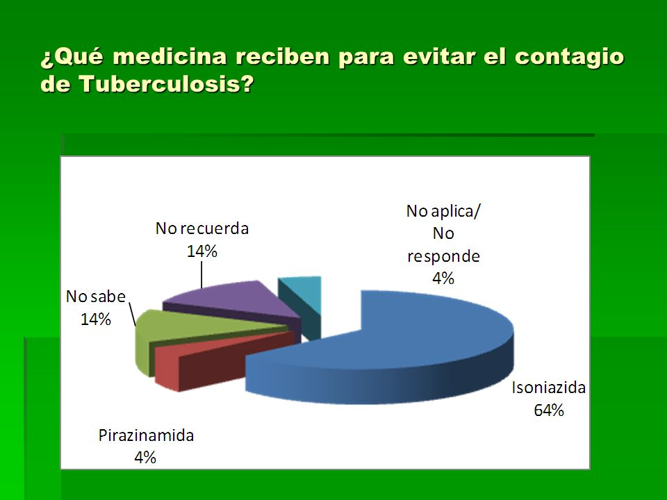 ¿Qué medicina reciben para evitar el contagio de Tuberculosis
