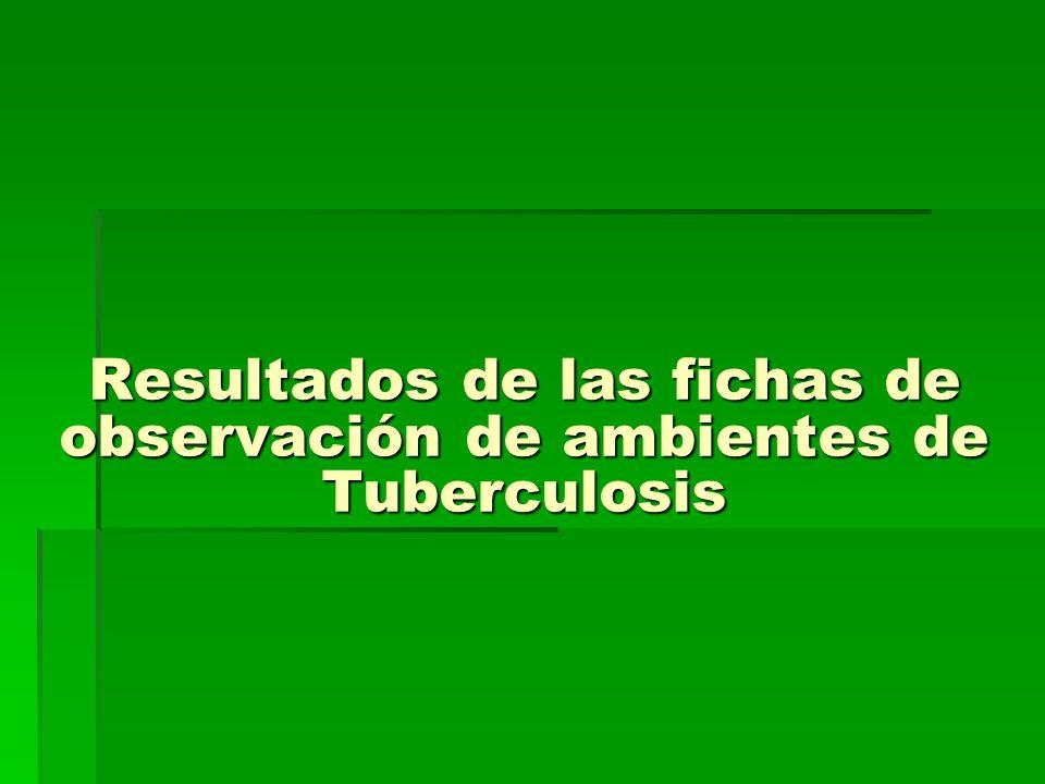 Resultados de las fichas de observación de ambientes de Tuberculosis