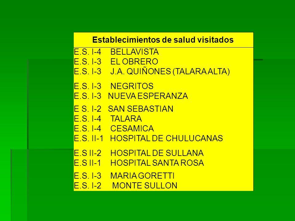 Establecimientos de salud visitados