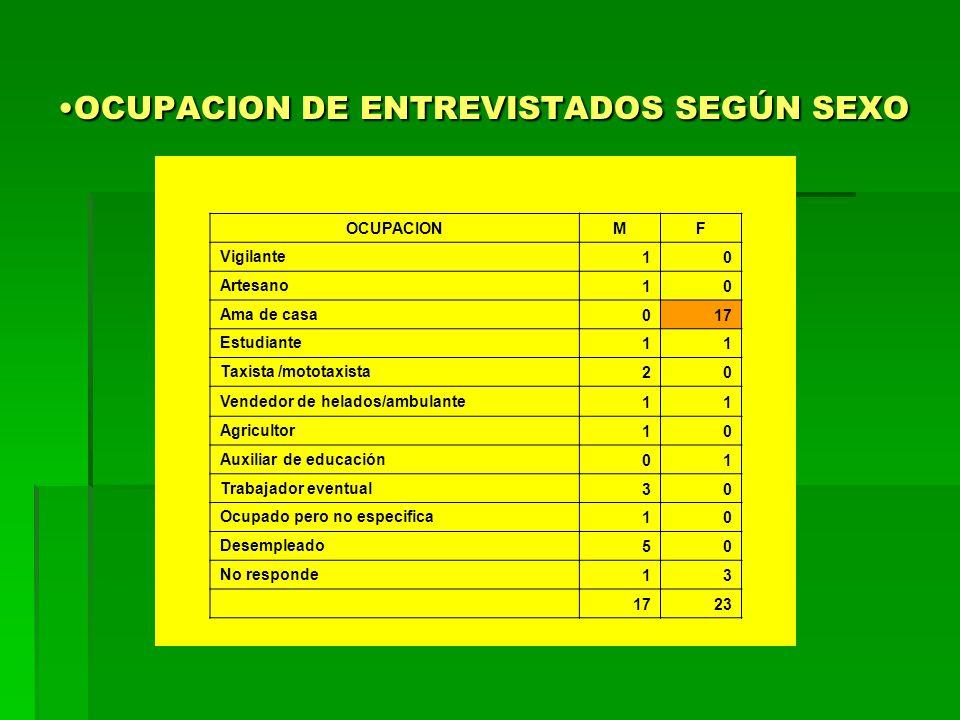 OCUPACION DE ENTREVISTADOS SEGÚN SEXO