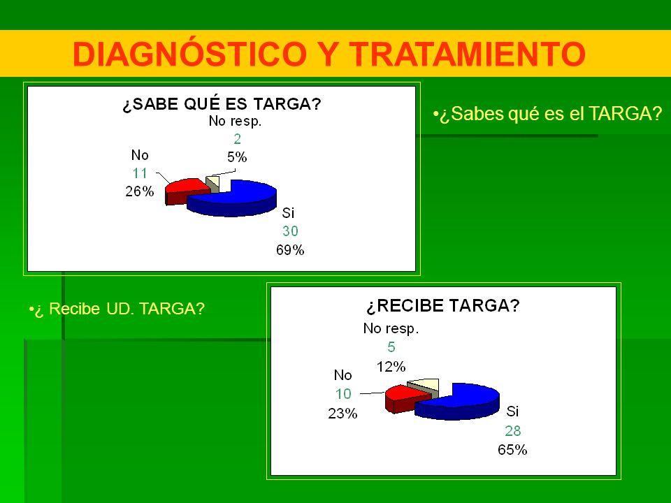 DIAGNÓSTICO Y TRATAMIENTO
