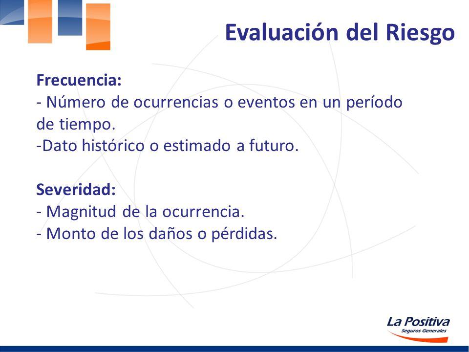 Evaluación del Riesgo Frecuencia: