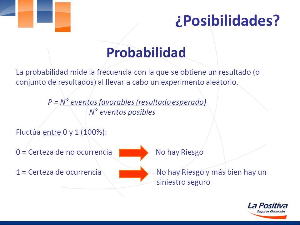 ¿Posibilidades Probabilidad