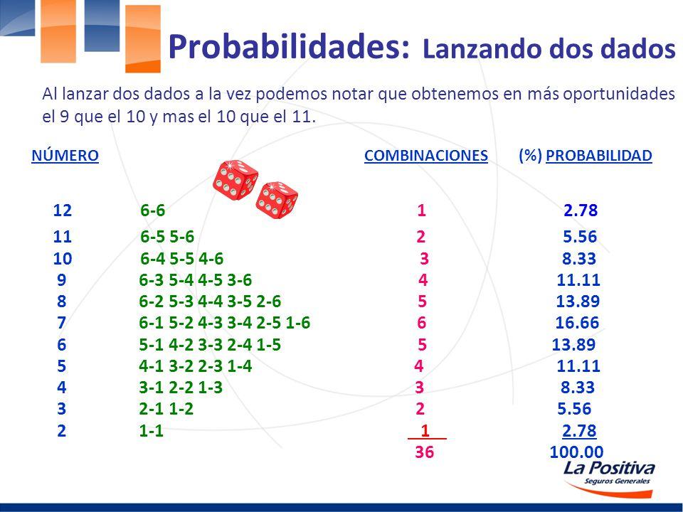 Probabilidades: Lanzando dos dados