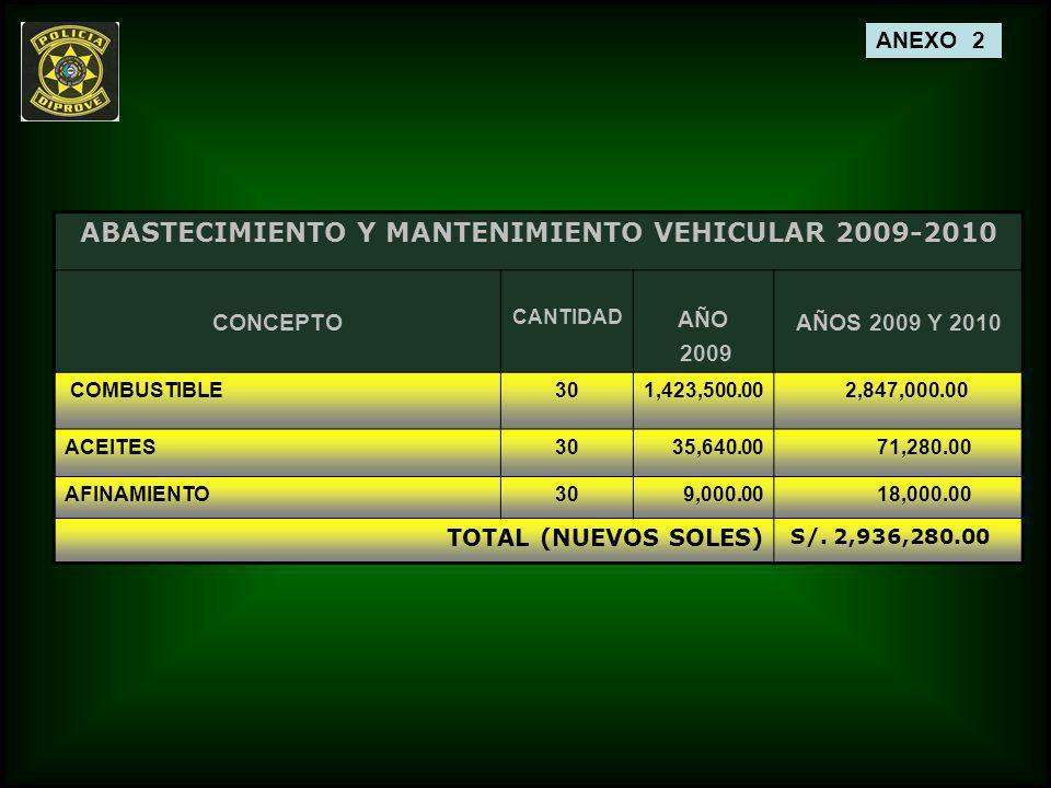 ABASTECIMIENTO Y MANTENIMIENTO VEHICULAR 2009-2010