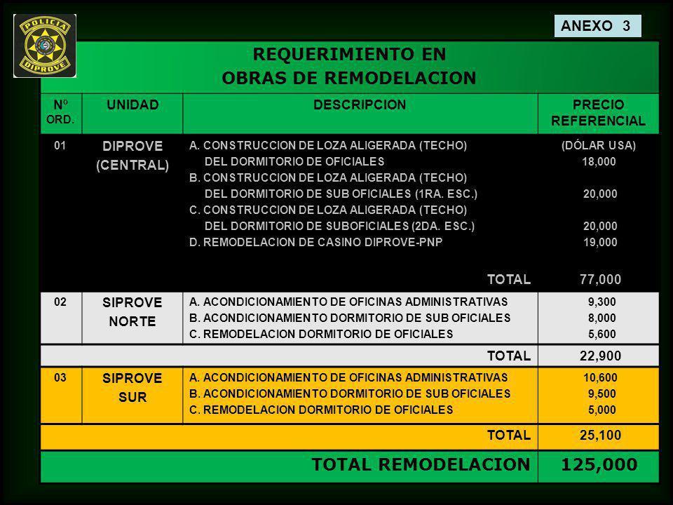 REQUERIMIENTO EN OBRAS DE REMODELACION 125,000