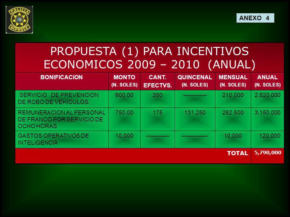 PROPUESTA (1) PARA INCENTIVOS ECONOMICOS 2009 – 2010 (ANUAL)