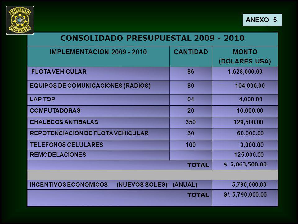 CONSOLIDADO PRESUPUESTAL 2009 - 2010