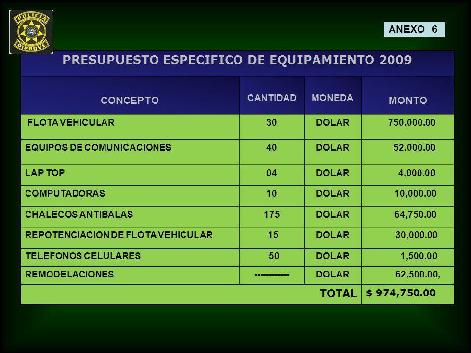 PRESUPUESTO ESPECIFICO DE EQUIPAMIENTO 2009