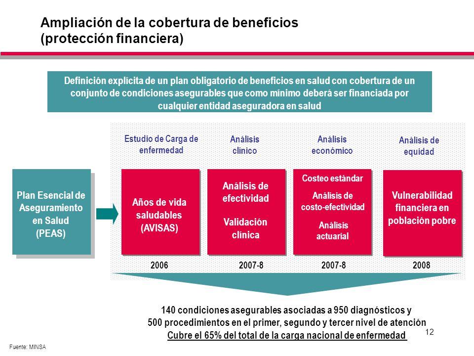 Ampliación de la cobertura de beneficios (protección financiera)