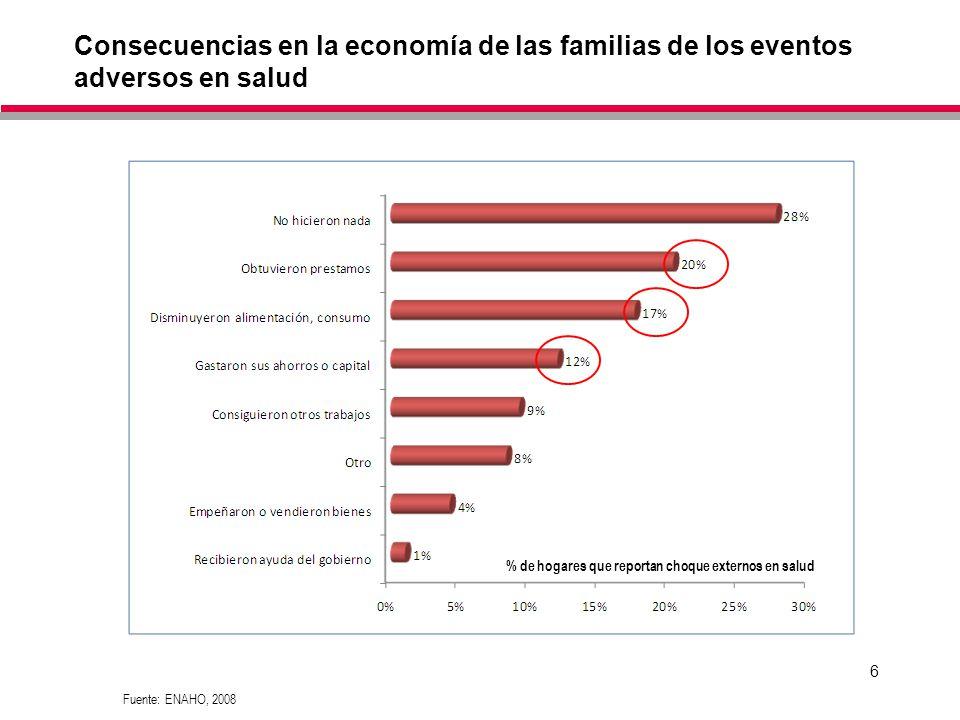 % de hogares que reportan choque externos en salud