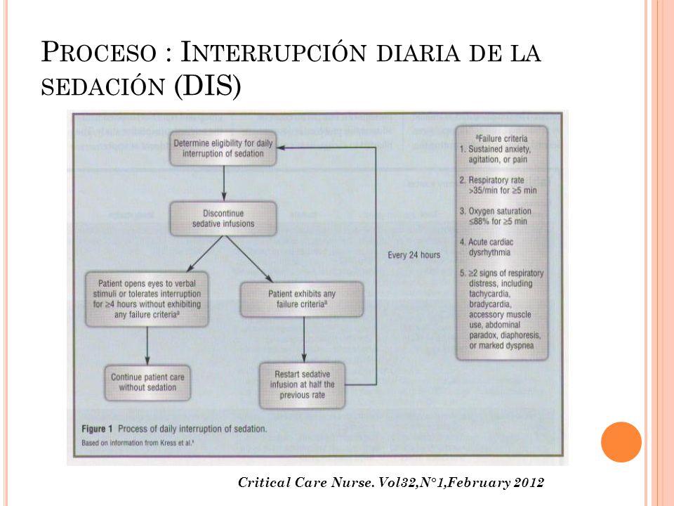 Proceso : Interrupción diaria de la sedación (DIS)