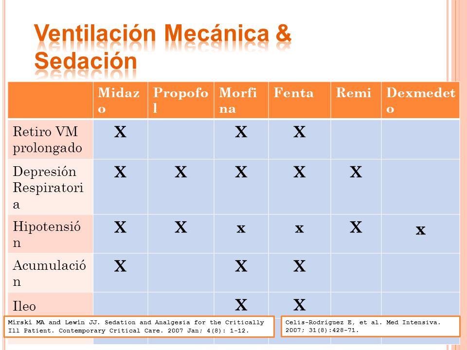 Ventilación Mecánica & Sedación