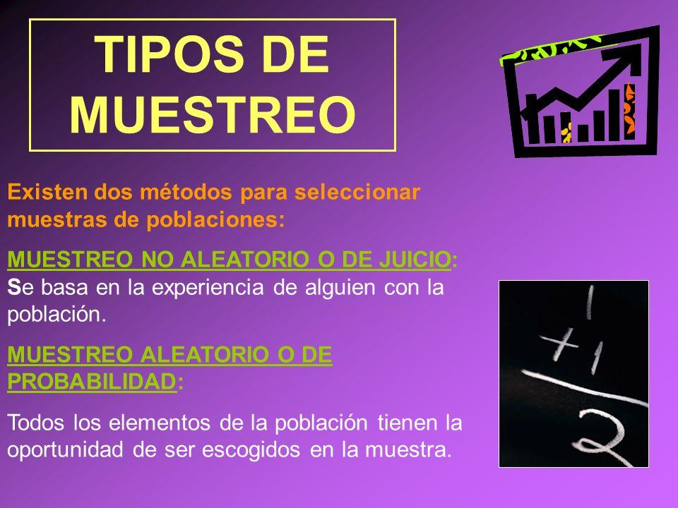 TIPOS DE MUESTREOExisten dos métodos para seleccionar muestras de poblaciones: