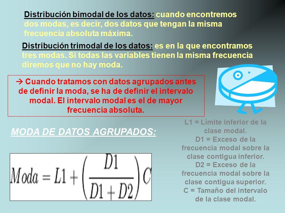MODA DE DATOS AGRUPADOS: