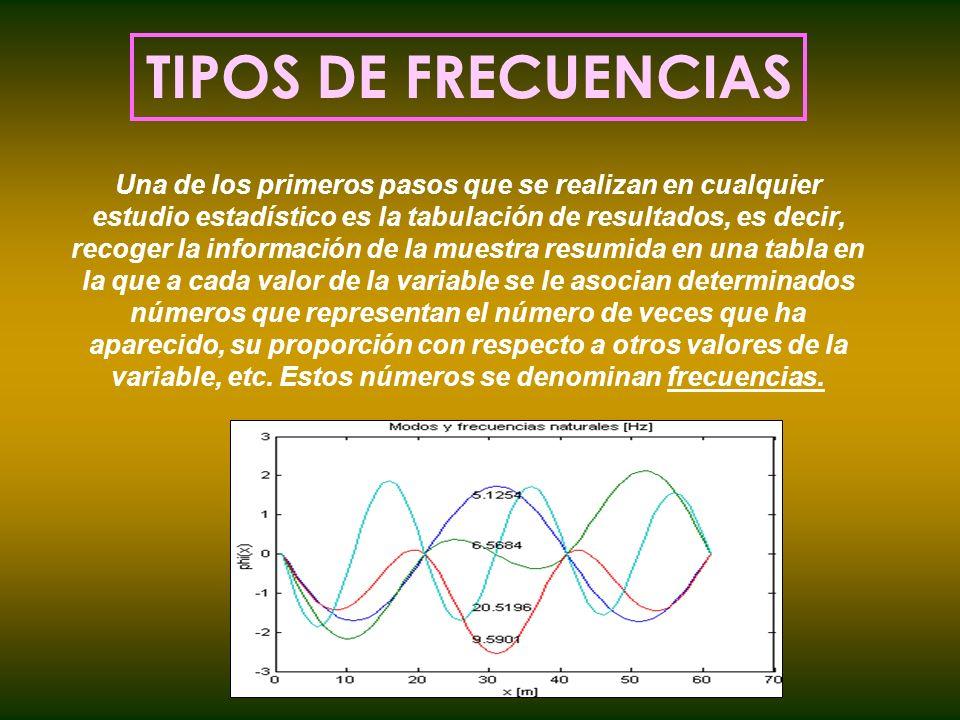 TIPOS DE FRECUENCIAS