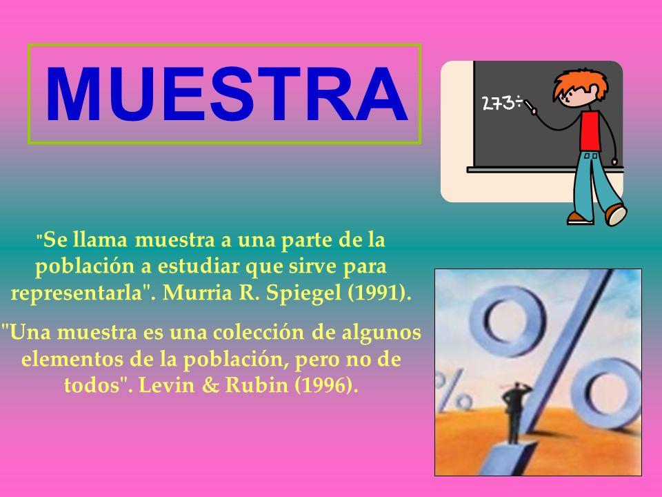 MUESTRA Se llama muestra a una parte de la población a estudiar que sirve para representarla . Murria R. Spiegel (1991).