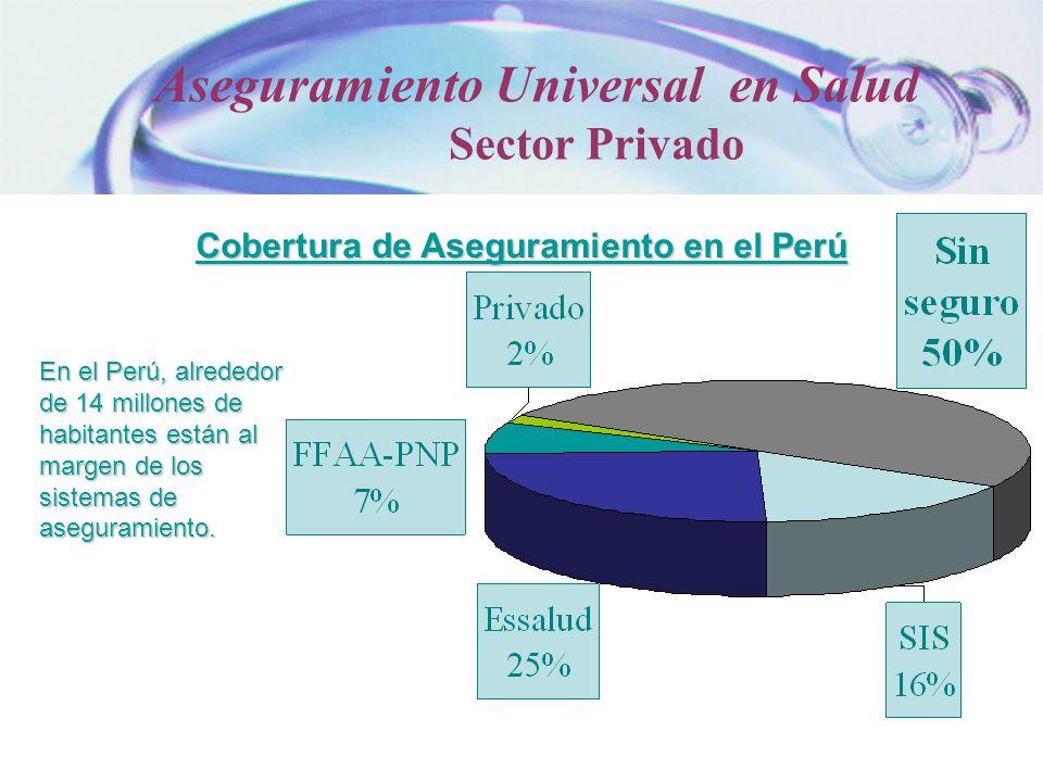 Cobertura de Aseguramiento en el Perú