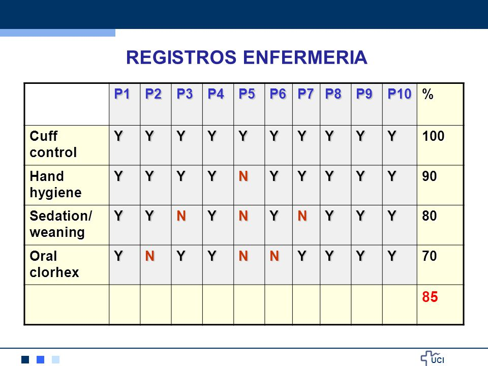 REGISTROS ENFERMERIA 85 P1 P2 P3 P4 P5 P6 P7 P8 P9 P10 % Cuff control