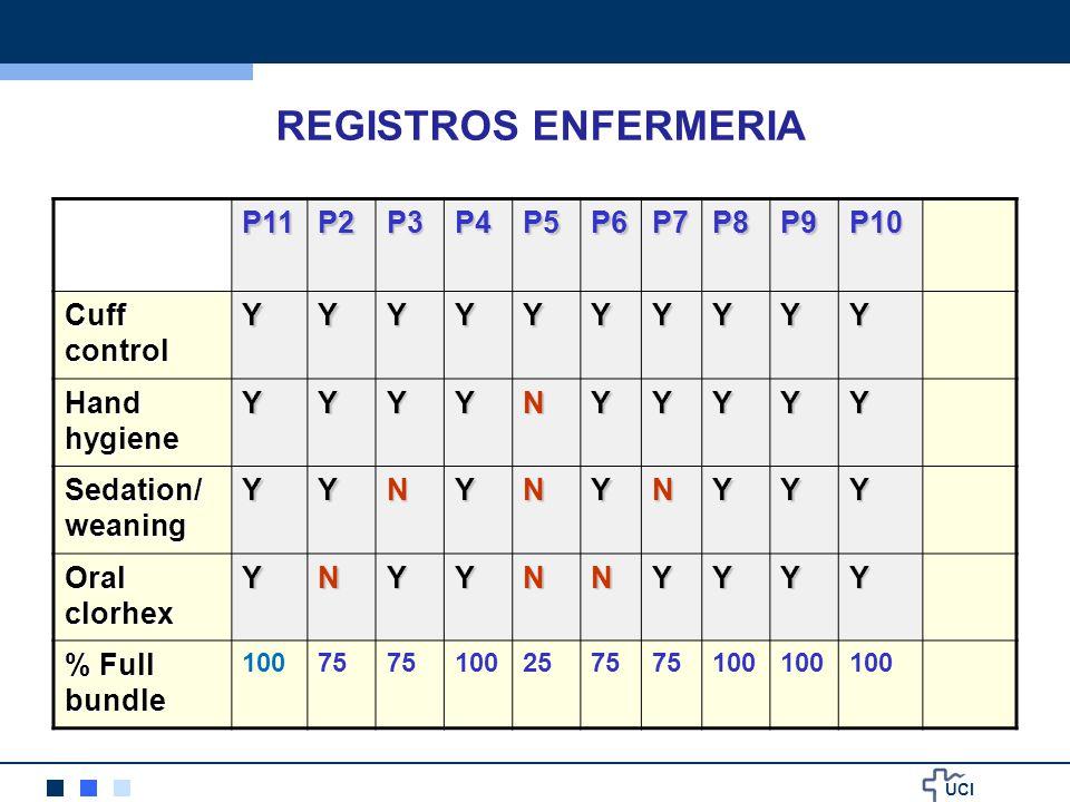 REGISTROS ENFERMERIA P11 P2 P3 P4 P5 P6 P7 P8 P9 P10 Cuff control Y