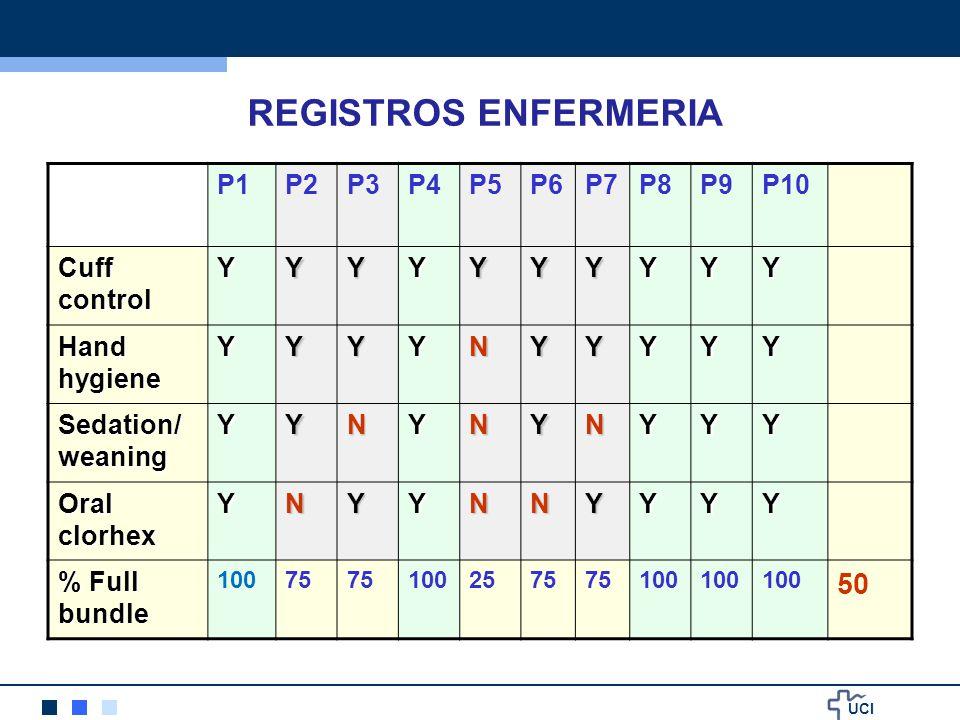 REGISTROS ENFERMERIA 50 P1 P2 P3 P4 P5 P6 P7 P8 P9 P10 Cuff control Y