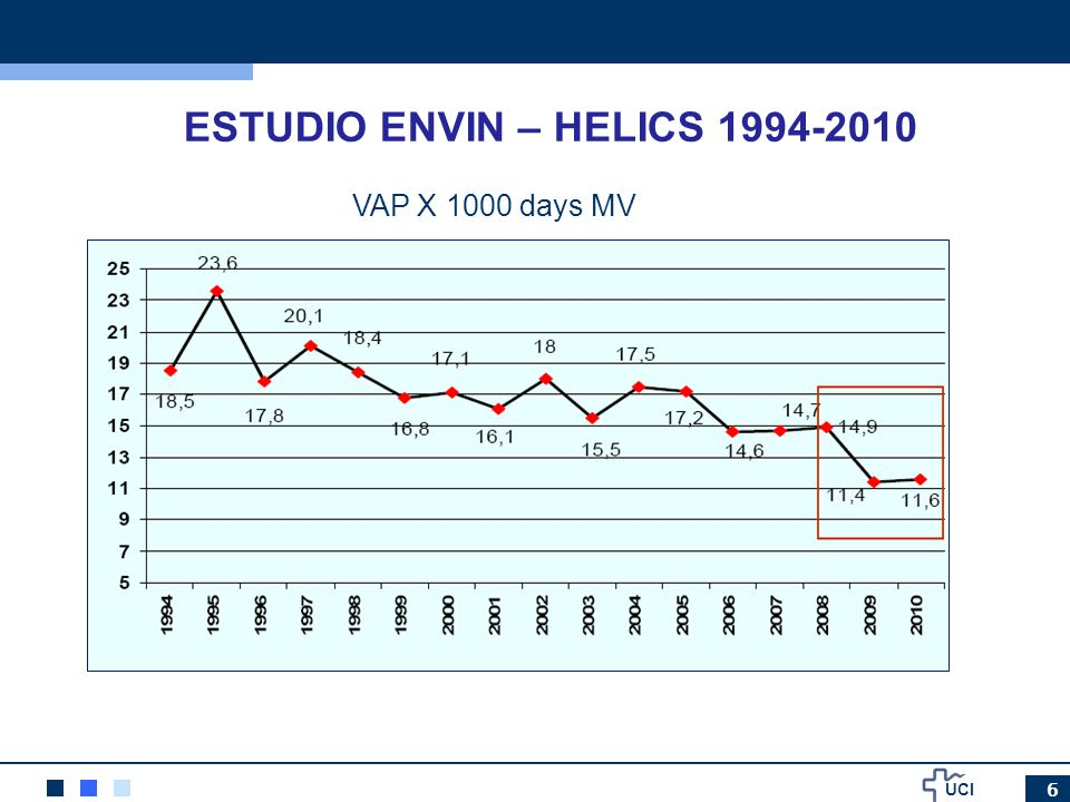 ESTUDIO ENVIN – HELICS 1994-2010