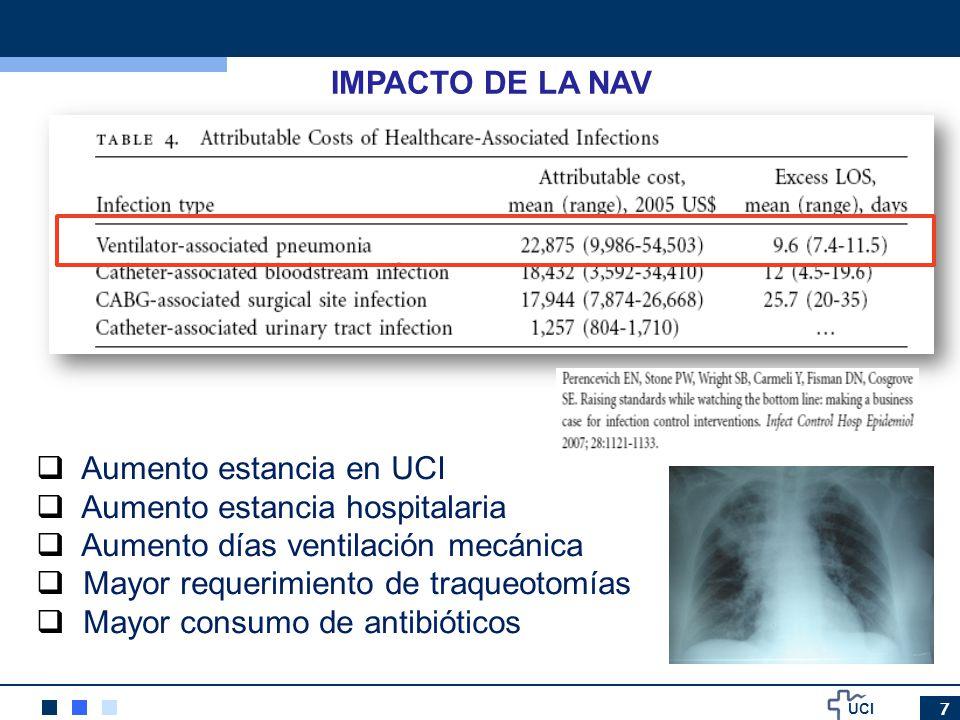 Aumento estancia en UCI Aumento estancia hospitalaria