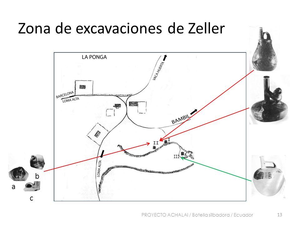 Zona de excavaciones de Zeller