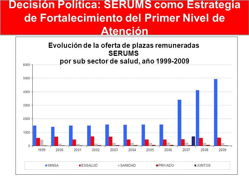 Decisión Política: SERUMS como Estrategia de Fortalecimiento del Primer Nivel de Atención