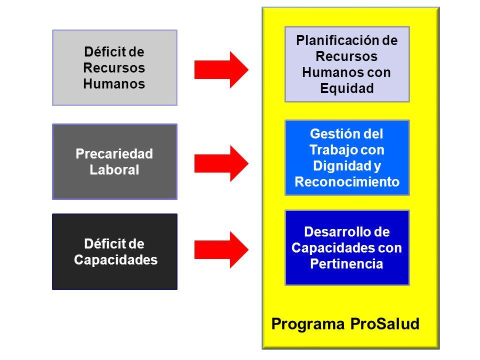Programa ProSalud Planificación de Recursos Humanos con Equidad