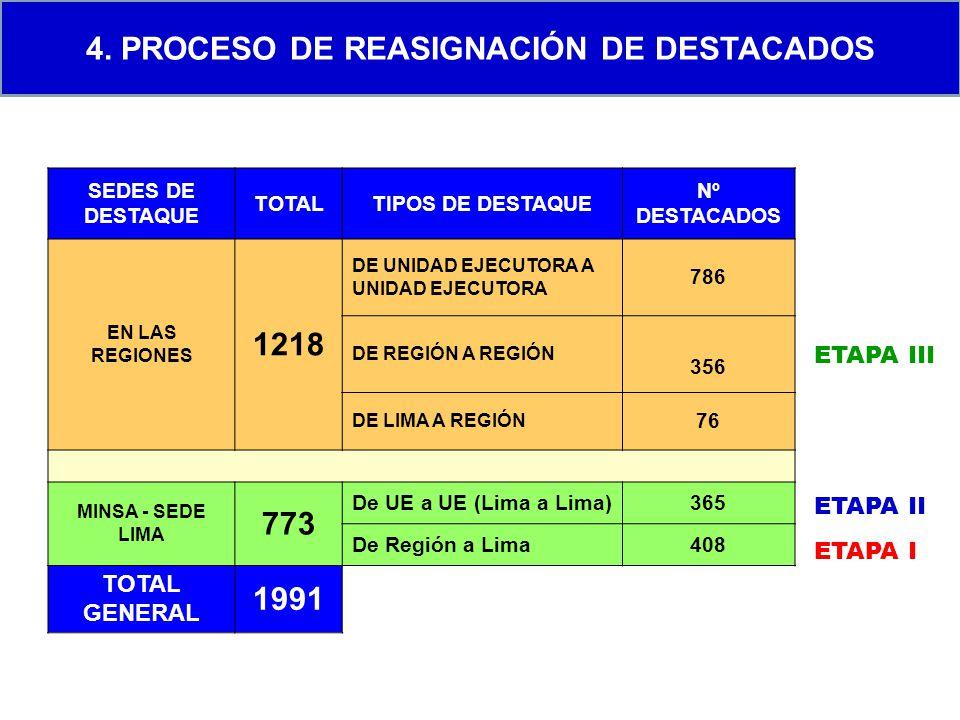 4. PROCESO DE REASIGNACIÓN DE DESTACADOS