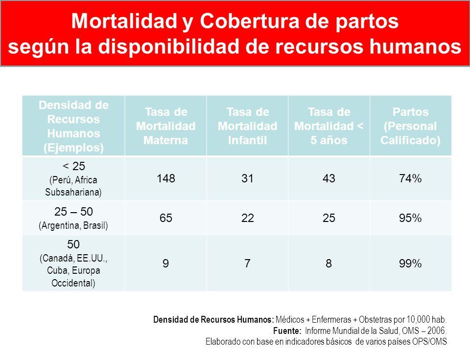 Mortalidad y Cobertura de partos según la disponibilidad de recursos humanos