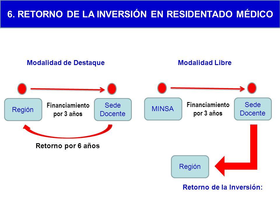 6. Retorno de la inversión en residentado mÉdico