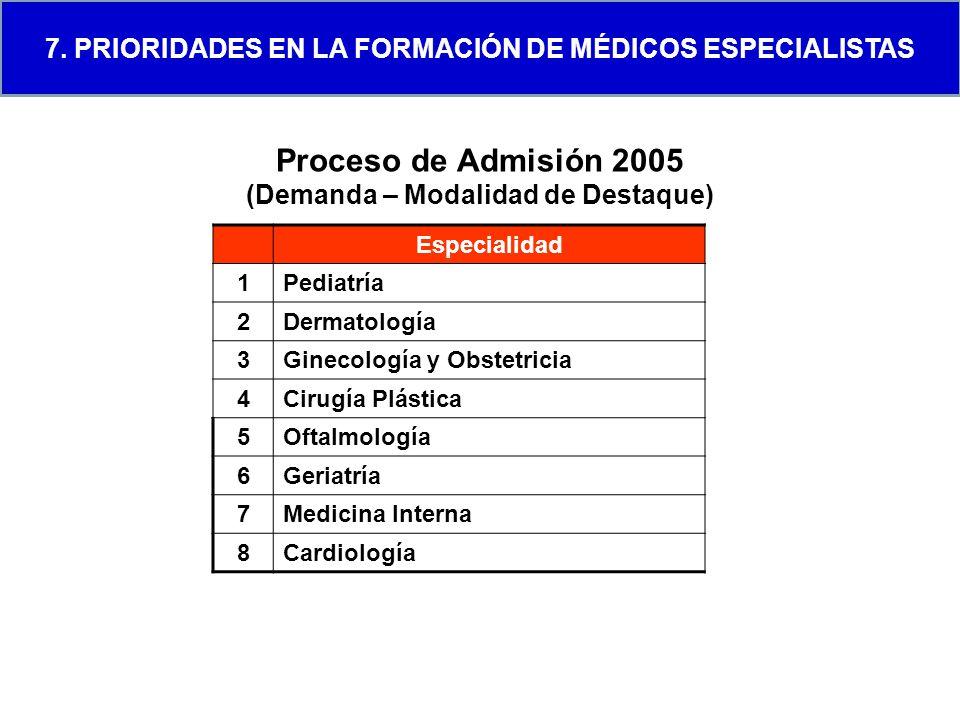 Proceso de Admisión 2005 (Demanda – Modalidad de Destaque)