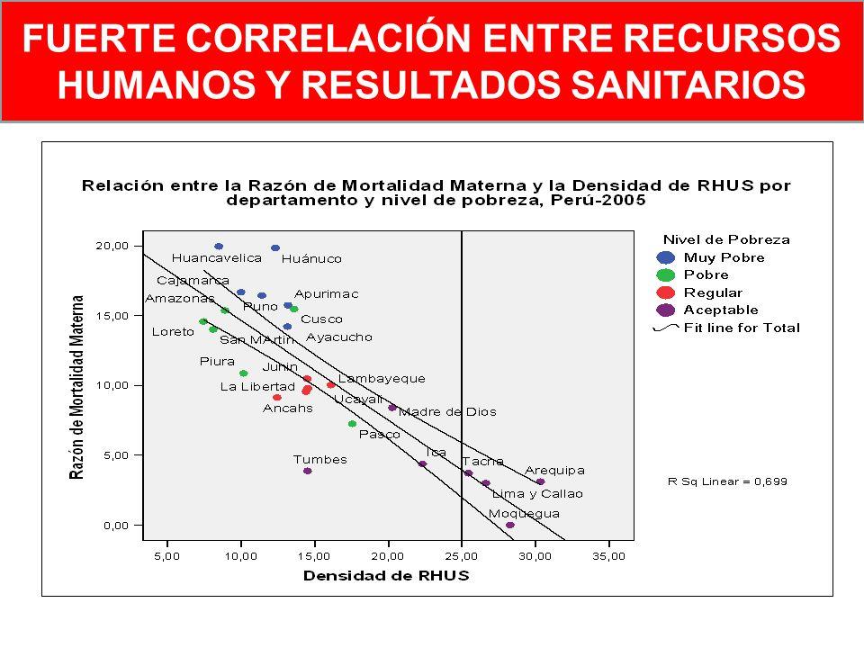 FUERTE CORRELACIÓN ENTRE RECURSOS HUMANOS Y RESULTADOS SANITARIOS
