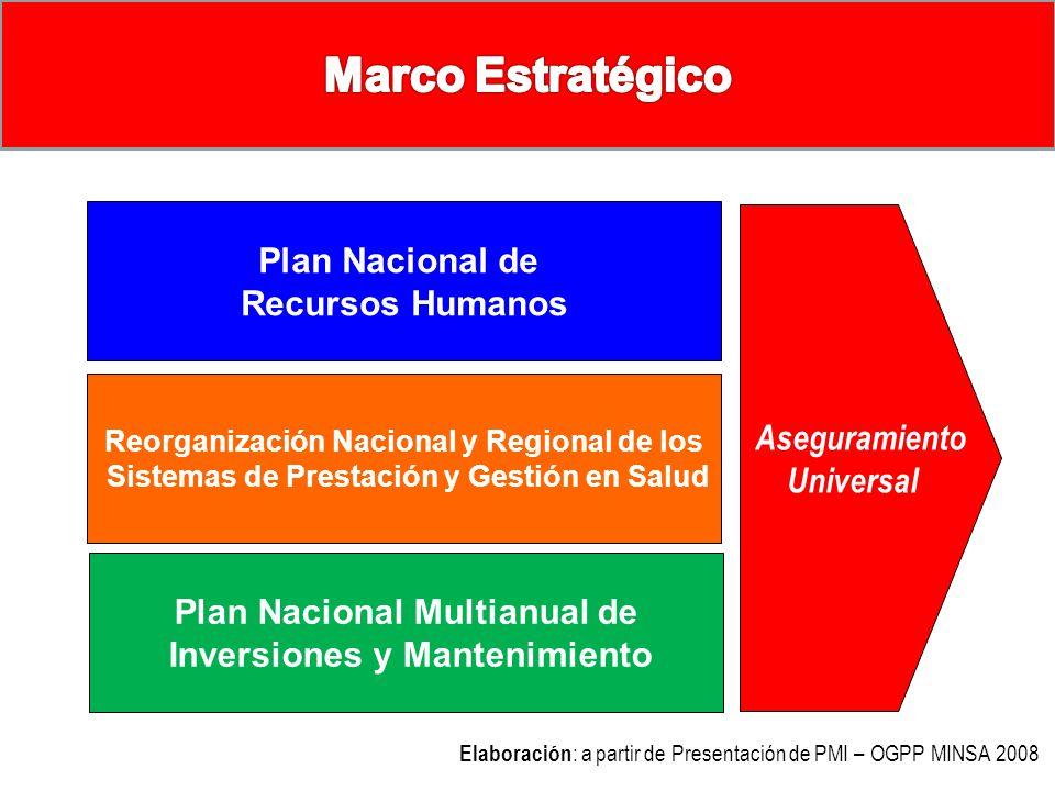 Lineamientos Estratégicos para la construcción del PMI