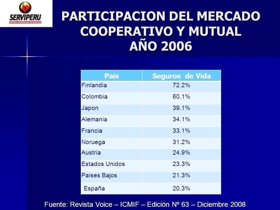 PARTICIPACION DEL MERCADO COOPERATIVO Y MUTUAL AÑO 2006