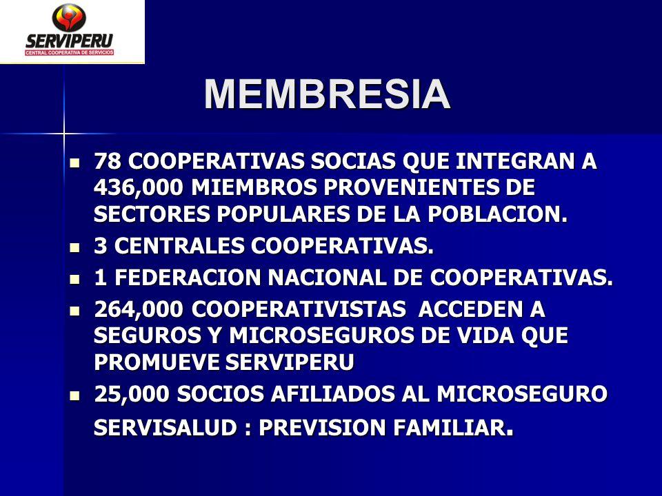 MEMBRESIA 78 COOPERATIVAS SOCIAS QUE INTEGRAN A 436,000 MIEMBROS PROVENIENTES DE SECTORES POPULARES DE LA POBLACION.