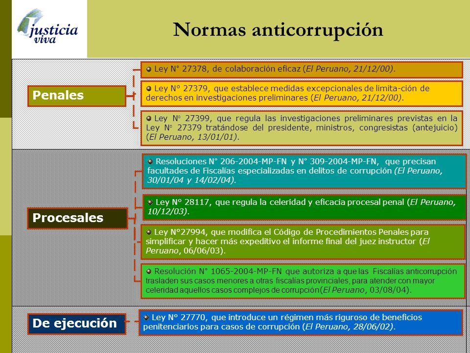 Normas anticorrupción