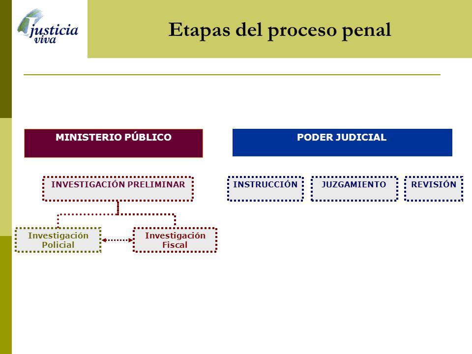 Etapas del proceso penal