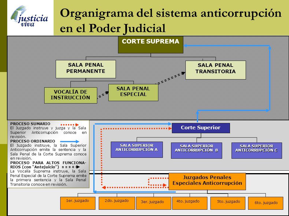 Organigrama del sistema anticorrupción en el Poder Judicial