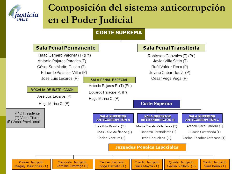 Composición del sistema anticorrupción en el Poder Judicial