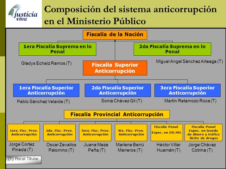 Composición del sistema anticorrupción en el Ministerio Público