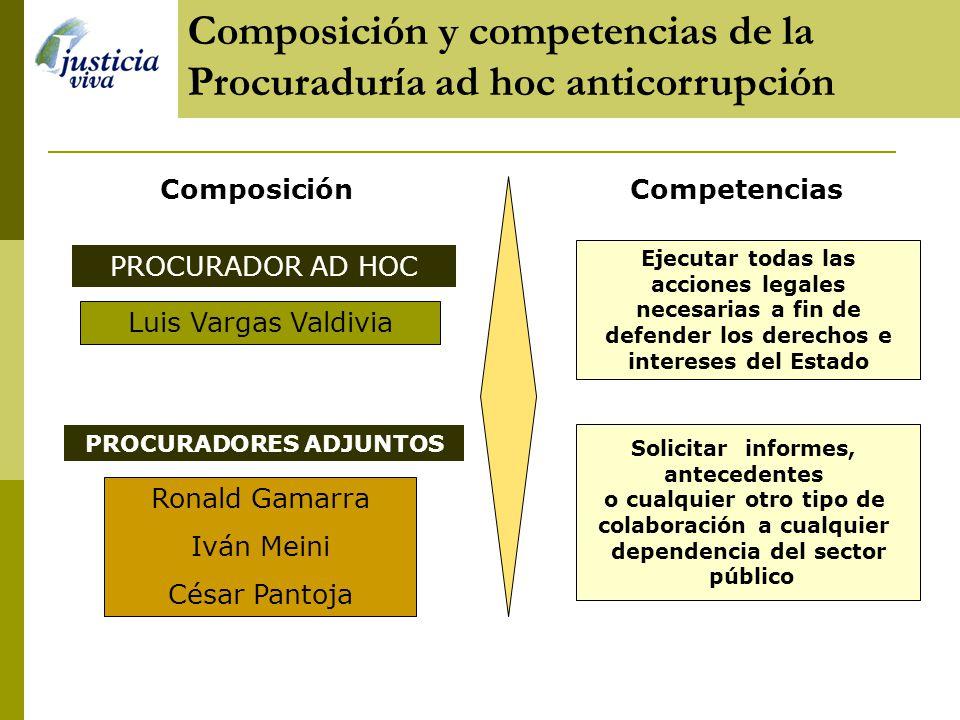 Composición y competencias de la Procuraduría ad hoc anticorrupción